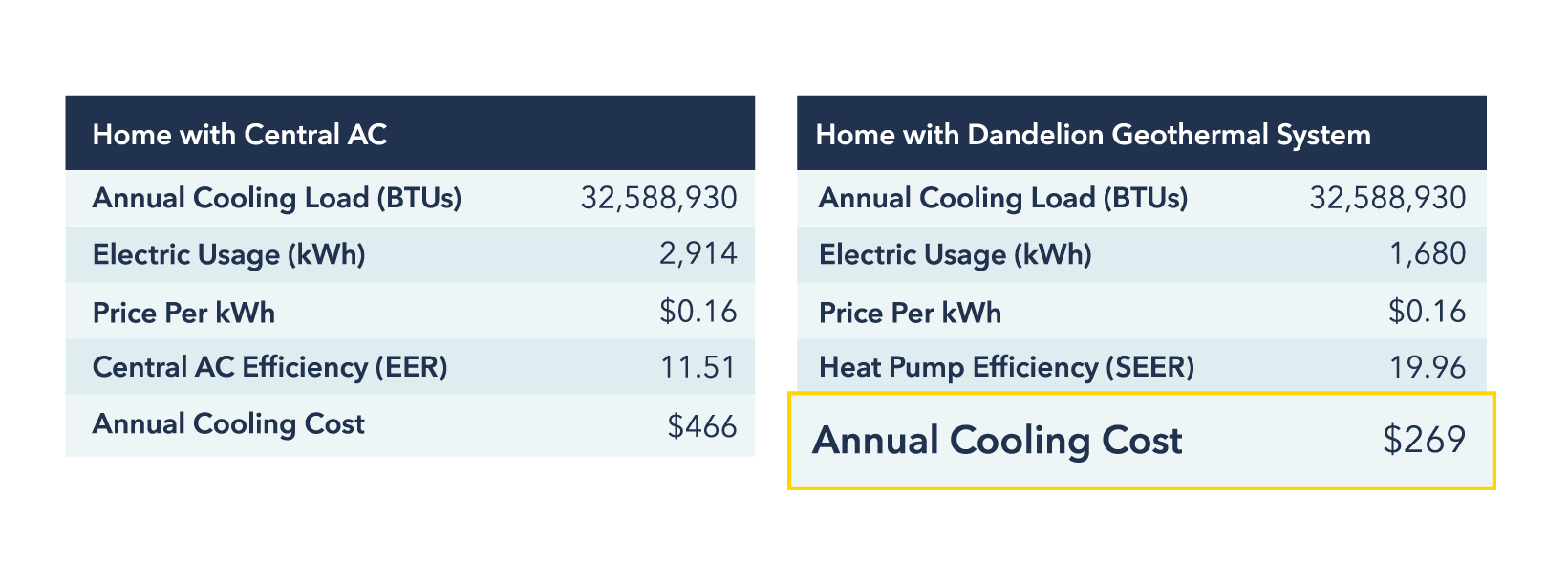 Central AC Versus Geothermal Annual Operating Costs