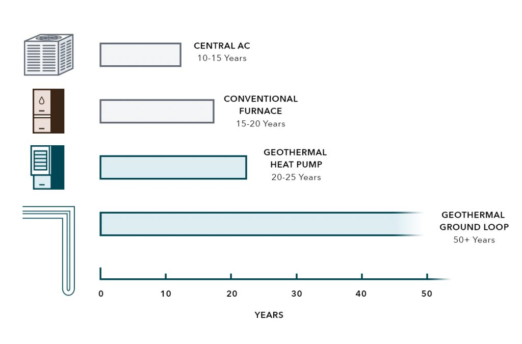 geothermal heat pumps last 20-25 years