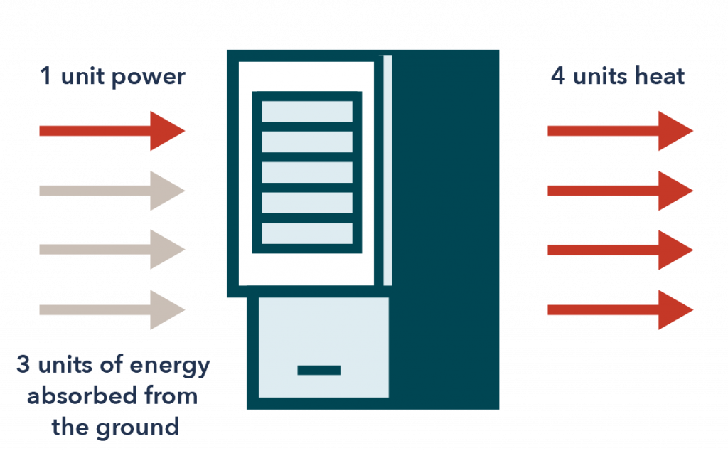 Geothermal Heat Pump Efficiency
