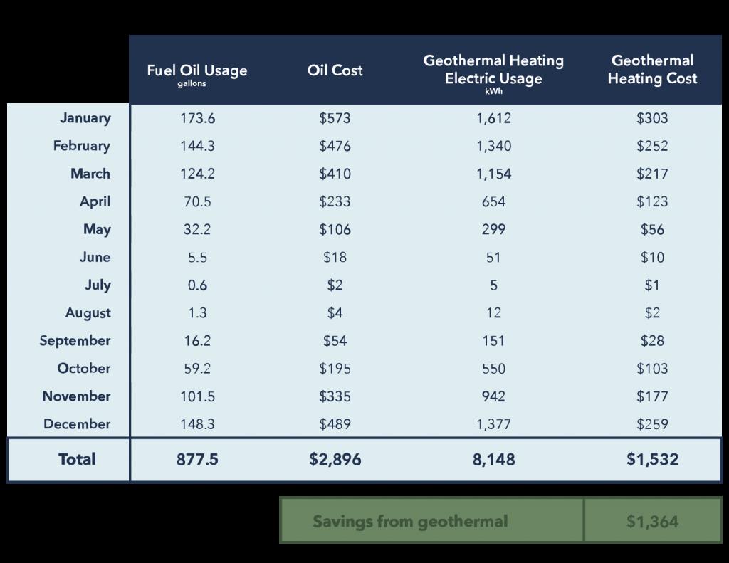 Oil Furnace Versus Dandelion Geothermal Monthly Heating Costs