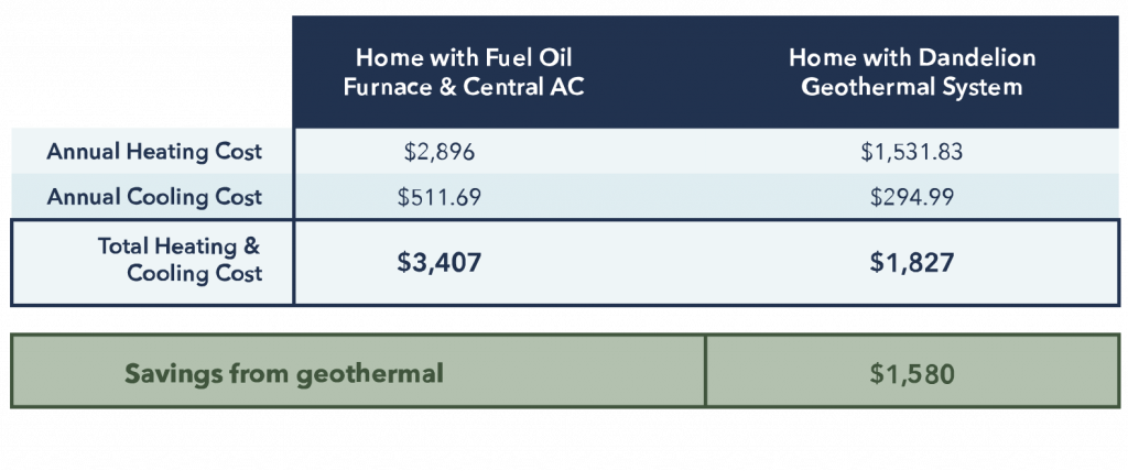 Oil Furnace and Central AC Versus Dandelion Geothermal Annual Operating Costs