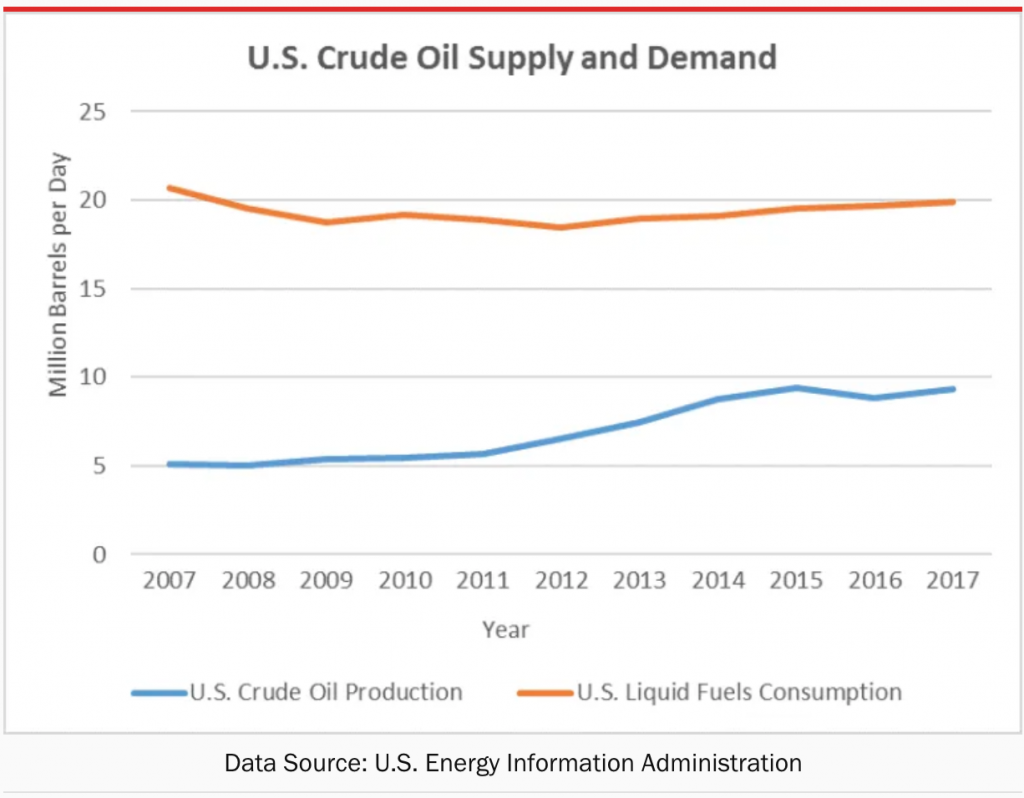 U.S. Crude Oil Supply And Demand